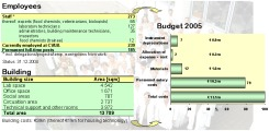 Illustration: Employees, building size and budget 2005.