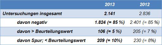 Tabelle Allergenuntersuchungen 2013