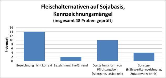 """Verteilung der Kennzeichnungsmängel bei """"Veggie-Produkten"""" auf Sojabasis. Bei insgesamt 20 von 48 untersuchten Proben wurde die Kennzeichnung bemängelt."""
