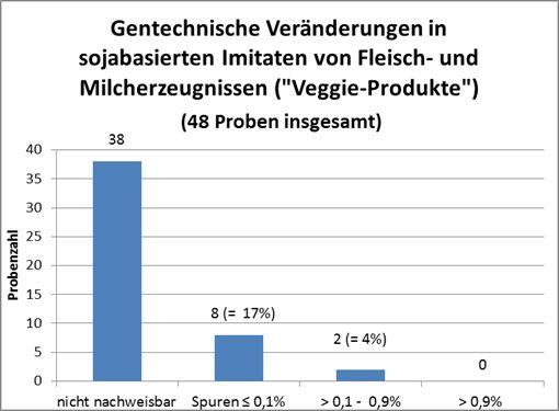 """Untersuchung von sojabasierten Imitaten auf gentechnische Veränderungen. Der Kennzeichnungsgrenzwert beträgt 0,9 %. Anteile zwischen 0,1 und 0,9 % sind zu kennzeichnen, wenn sie nicht """"zufällig"""" und """"technisch unvermeidbar sind"""""""