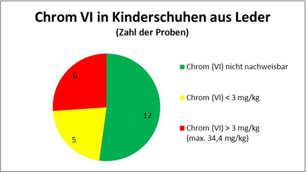 Grafik: Chrom(VI)-Gehalte in Kinderschuhen aus Leder
