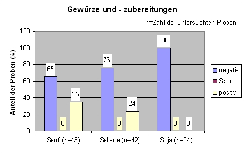 Tabelle Gew�rze