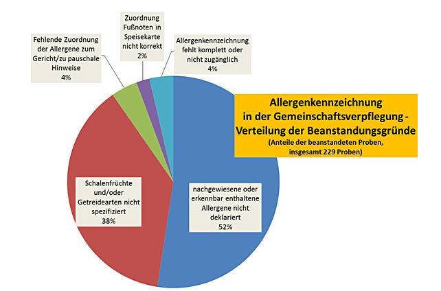 Grafik: Abweichungen im Detail