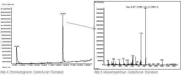 Chromatogramm und Massenspektrum Carbofuran-Standard