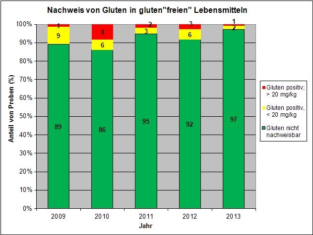 Diagramm glutenfreie Lebensmittel
