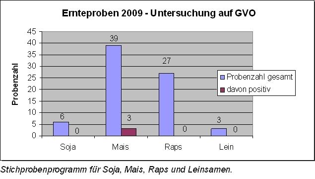 Ernteproben 2009 - Untersuchung auf GVO