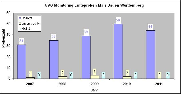 Grafik 2: GVO-Monitoring Ernteproben Mais Baden-Württemberg