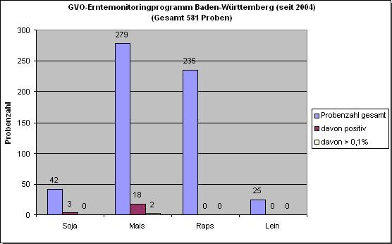 Grafik 3: GVO-Erntemonitoringprogramm