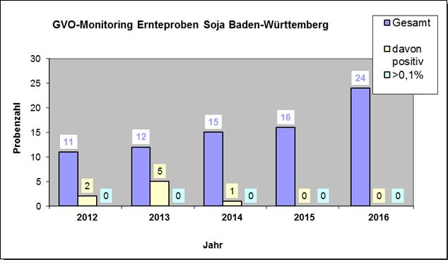 Grafik: Ernteproben Soja 2012-2016