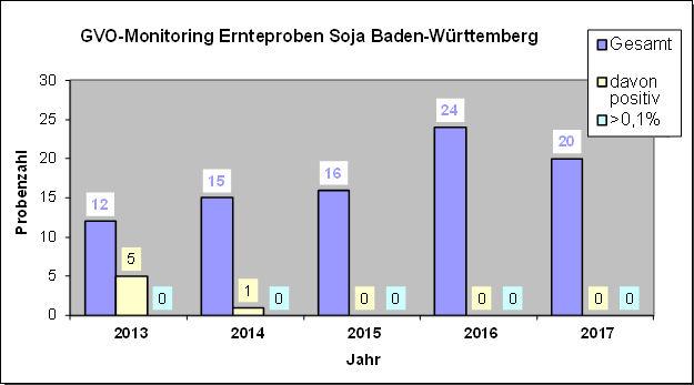 GVO-Ernteproben Soja Baden-Württemberg
