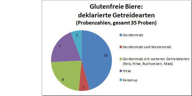Abbildung 2: Glutenfreie Biere, Getreidearten