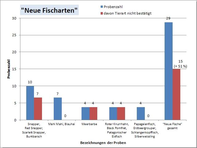 """""""Neue Fischarten"""""""