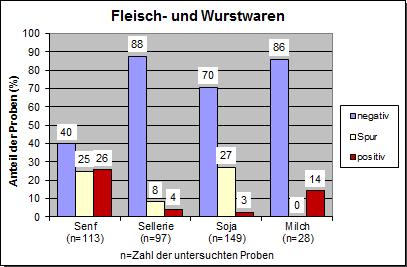 Grafik: Allergene 2017, Fleisch- und Wurstwaren