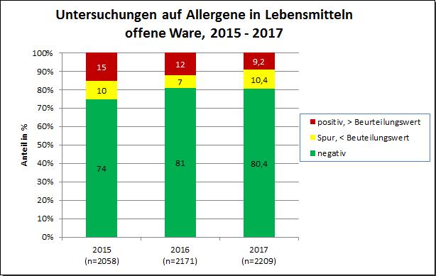 Grafik: Allergene 2017, offene Ware