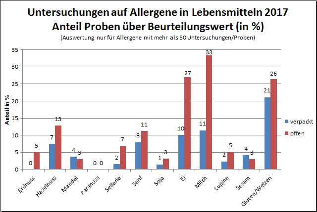 Grafik: Allergene 2017, Proben über Beurteilungswert