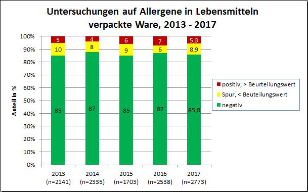 Grafik: Allergene 2017, verpackte Ware