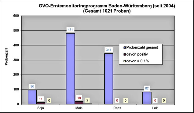 GVO-Erntemonitoringprogramm Baden-Württemberg (seit 2004)