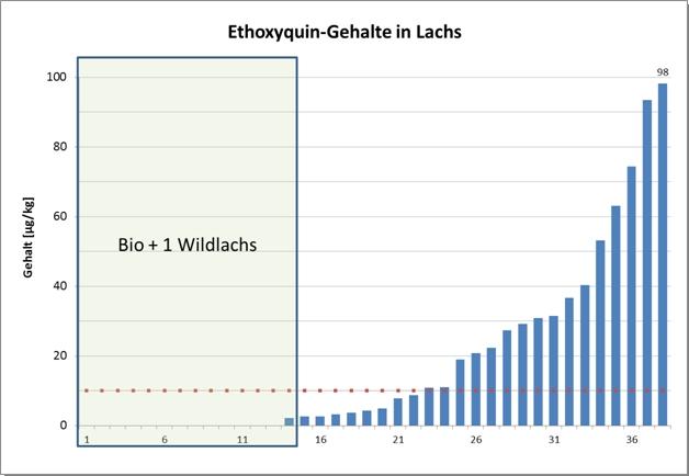 Grafik: Ethoxyquin-Gehalte