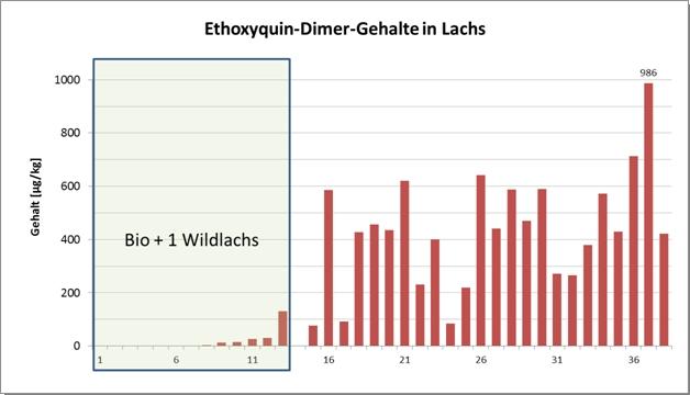 Grafik: Ethoxyquin-Dimer-Gehalte