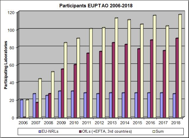 Grafik: EUPT-Teilnehmer