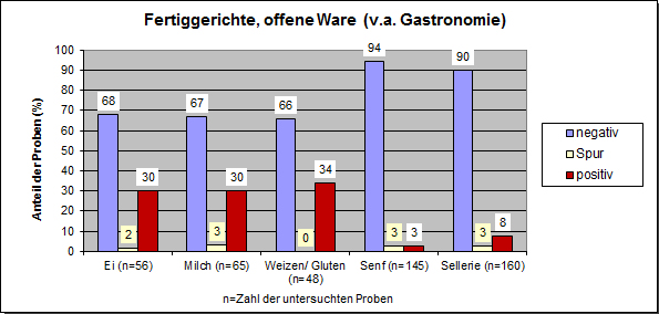 Grafik: Alergene 2017, Fertiggerichte (offene Ware)