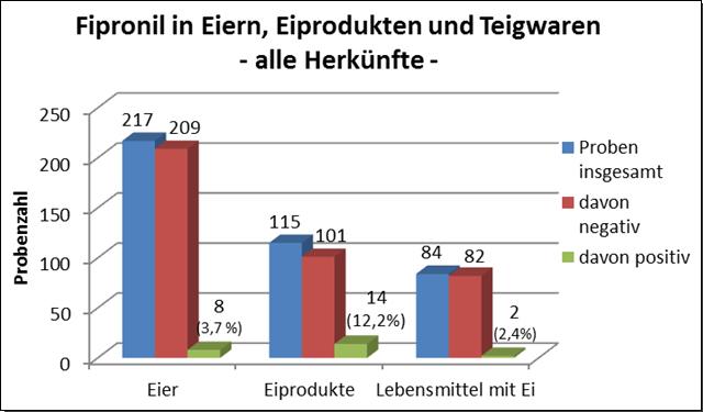 Grafik: Fipronil in Eiern, alle Proben