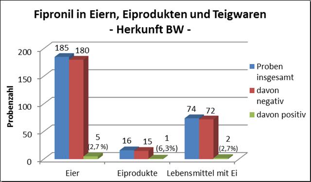 Grafik: Fipronil in Eiern, Proben aus Baden-Württemberg