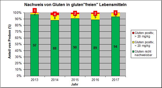 Grafik: Allergene 2017, glutenfreie Lebensmittel