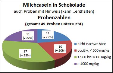 Grafik: Allergene 2017, Milchcasein in Schokolade