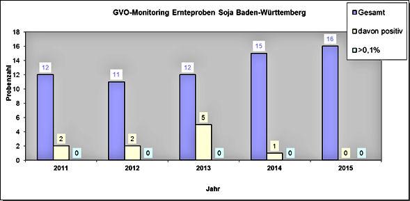 GVO-Monitoring Ernteproben Soja BAden-Württemberg