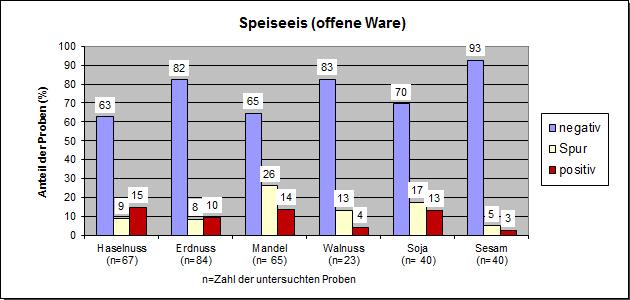Grafik: Allergene 2017, Speiseeis (offene Ware)