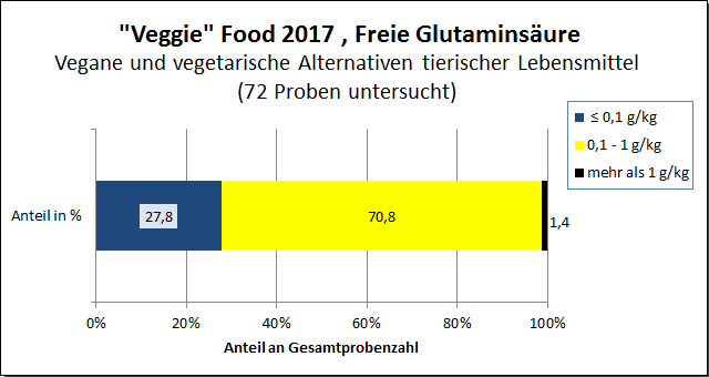 "Grafik: ""Veggie""-Food 2017, Glutaminsäure"