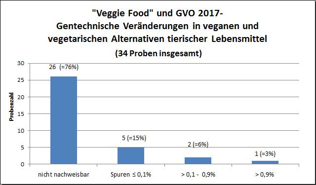 """Grafik: """"Veggie-Food"""" und GVO 2017"""