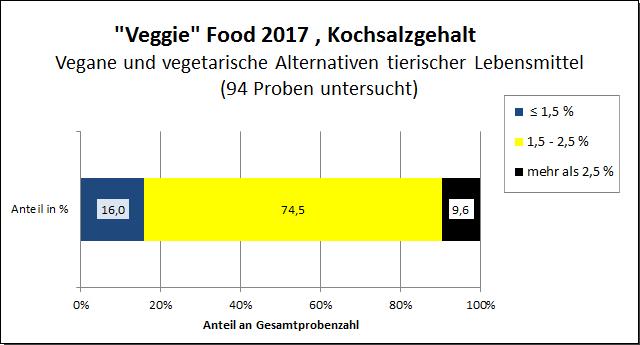 "Grafik: ""Veggie""-Food 2017, Salzgehalt"