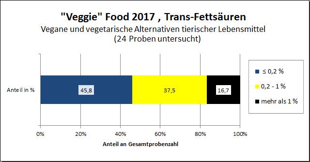 "Grafik: ""Veggie""-Food 2017, trans-Fettsäuren"
