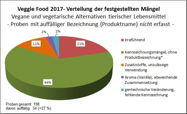 """Grafik: """"Veggie""""-Food 2017, Kennzeichnung"""
