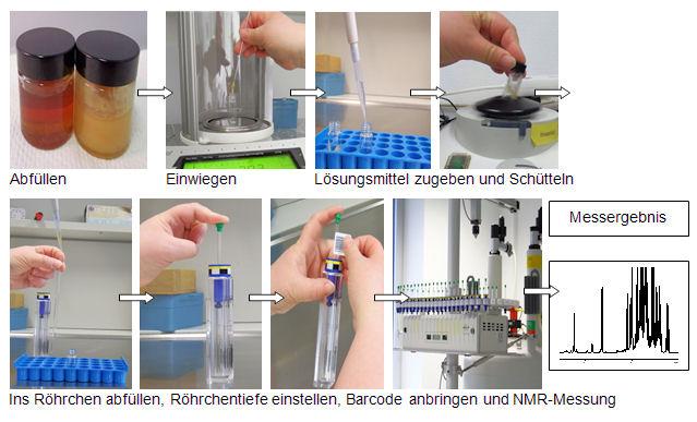 NMR-Messung am Beispiel Honig