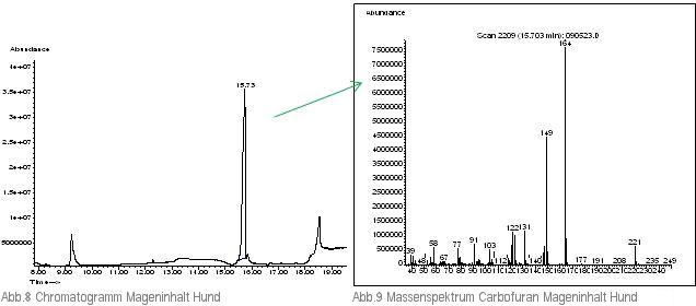 Chromatogramm und Massenspektrum Mageninhalt Hund