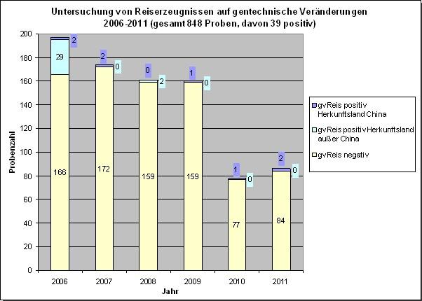 Untersuchung von Reiserzeugnissen auf gentechnische Ver�nderungen 2006-2012
