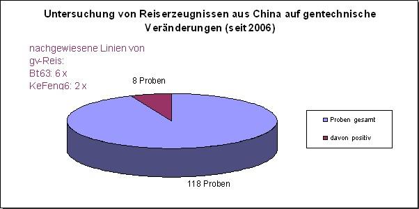 Untersuchung von Reiserzeugnissen aus China auf gentechnische Ver�nderungen