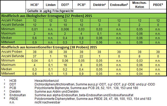 Tabelle: Rückstände von Altpestizidrückständen und Kontaminanten in Rindfleisch 2015