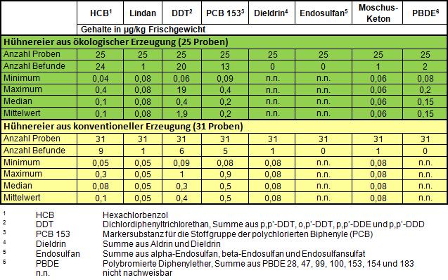 Tabelle: Rückstände von Altpestiziden und organischen Kontaminanten in Hühnereiern 2016