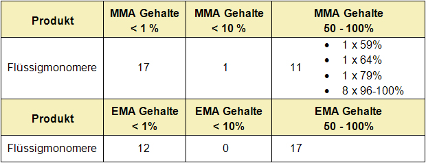 Tabelle: Zusammensetzung
