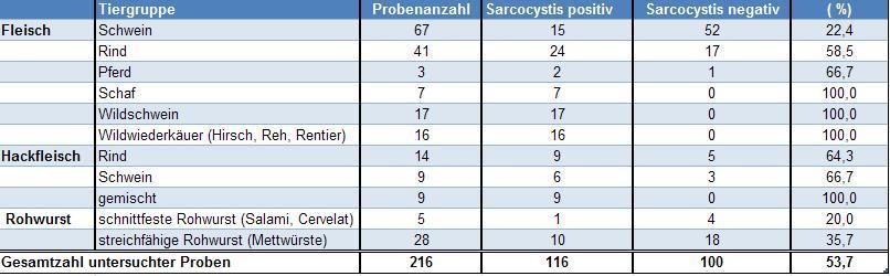 Tabelle 1: Sarcocystis-Nachweis in Fleisch und Fleischerzeugnissen
