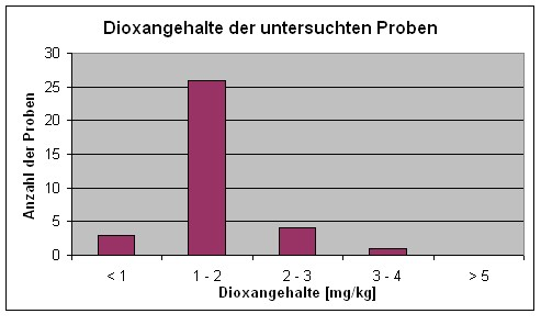 Diagramm Dioxangehalte der untersuchten Proben
