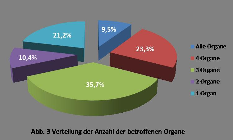 Verteilung der Anzahl der betroffenen Organe