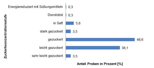 Grafik: Abbildung 2: Prozentualer Anteil Proben pro Zuckerkonzentrationsstufe.