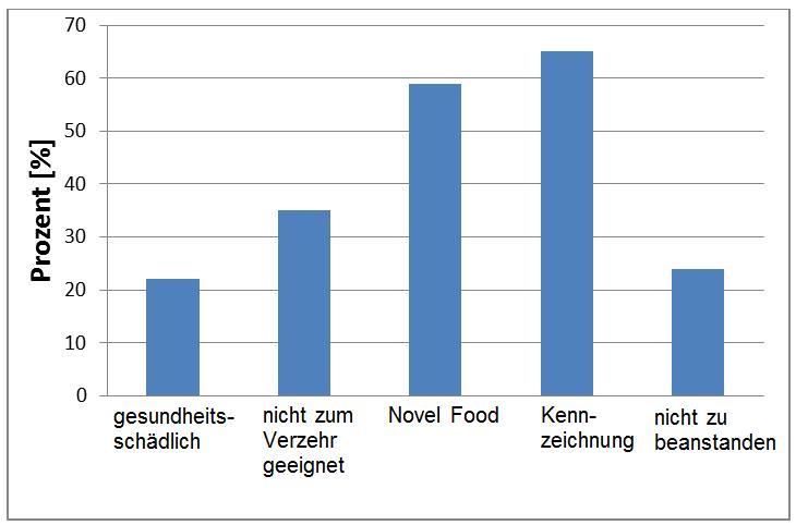 Abbildung 1 zeigt eine Übersicht über die Gesamtbeurteilung der 49 Proben mit Hanfbestandteilen. Aufgrund einer Überschreitung des THC-LOAEL wurden 11 Proben als gesundheitsschädlich und aufgrund einer Überschreitung der ARfD oder des BgVV-Richtwerts weitere 17 Proben als für den Verzehr durch den Menschen ungeeignet beurteilt. Von den 49 untersuchten Proben wurden 29 Proben als nicht zugelassenes Novel Food eingestuft und sind somit generell als Lebensmittel nicht verkehrsfähig. Zudem wurde bei 32 Proben die Kennzeichnung beanstandet. Lediglich 12 Proben waren nicht zu beanstanden, wobei es sich hier hauptsächlich um normale Hanfsamenöle und hanfhaltige Getränke handelte.