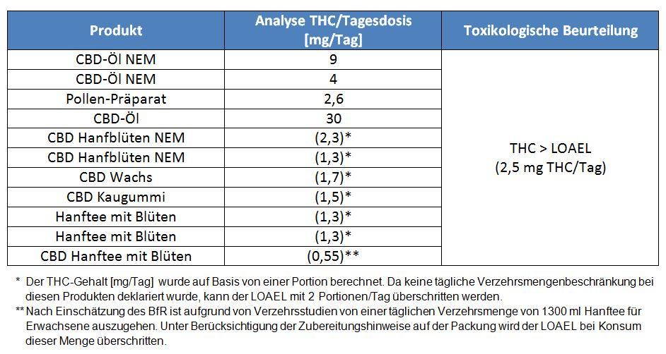 Tabelle 1 zeigt eine Übersicht über die als gesundheitsschädlich beurteilten Proben. Die analysierten THC-Gehalte/Tag liegen zwischen 0,55 mg THC/Tag bis 30 mg THC/Tag. Bei vier Proben wurde mit der deklarierten täglichen Verzehrsmenge der THC-LOAEL von 2,5 mg THC/Tag überschritten. Bei weiteren sieben Proben wurde keine tägliche Verzehrsmenge deklariert und der THC-Gehalt deshalb auf Basis von einer üblichen Portion berechnet. Aufgrund der nicht deklarierten täglichen Verzehrsmengenbeschränkung kann der LOAEL mit 2 Portionen/Tag überschritten werden. Alle 11 Proben wurden daher aufgrund der Überschreitung des THC-LOAELS von 2,5 mg THC/Tag als gesundheitsschädlich beurteilt.