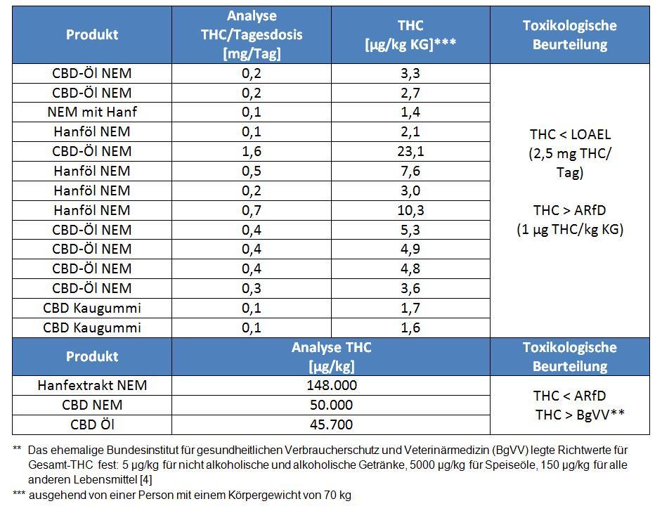 Alternativtext zu Tabelle 2: Tabelle 2 zeigt eine Übersicht über die als für den Verzehr durch den Menschen ungeeignet beurteilten Proben. Die analysierten THC-Gehalte pro Tagesdosis liegen zwischen 0,1 mg THC/Tag bis 1,6 mg THC/Tag. Bei allen 17 Proben kam es zu keiner Überschreitung des LOAEL von 2,5 mg THC/Tag. Jedoch überschreiten 14 Proben mit THC-Gehalten von 1,4 µg/kg KG bis 23,1 µg/kg KG (ausgehend von einer Person mit einem Körpergewicht von 70 kg) die akute Referenzdosis von 1 µg/kg KG. Drei Proben überschreiten zudem mit analysierten THC-Gehalten von 45.000 µg/kg bis 148.000µg/kg den THC-Richtwert von 150 µg/kg. Alle 17 Proben wurden daher aufgrund der Überschreitung der akuten Referenzdosis oder des BgVV-Richtwerts als für den Verzehr durch den Menschen ungeeignet beurteilt.